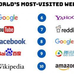 Top website nhiều người truy cập nhất